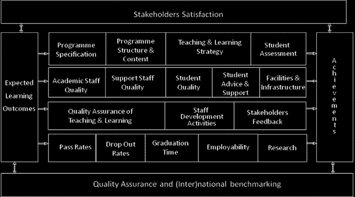 2. AUN-QA Model for Programme Level The revised AUN-QA model for programme level (see Figure 8) starts with the expected learning outcomes (1st Column).