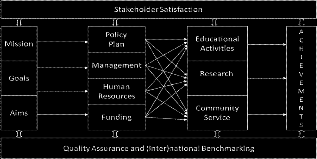 1.2.1 AUN-QA Model for Institutional Level The strategic QA at institutional level encompasses 11 criteria as illustrated in Figure 3.