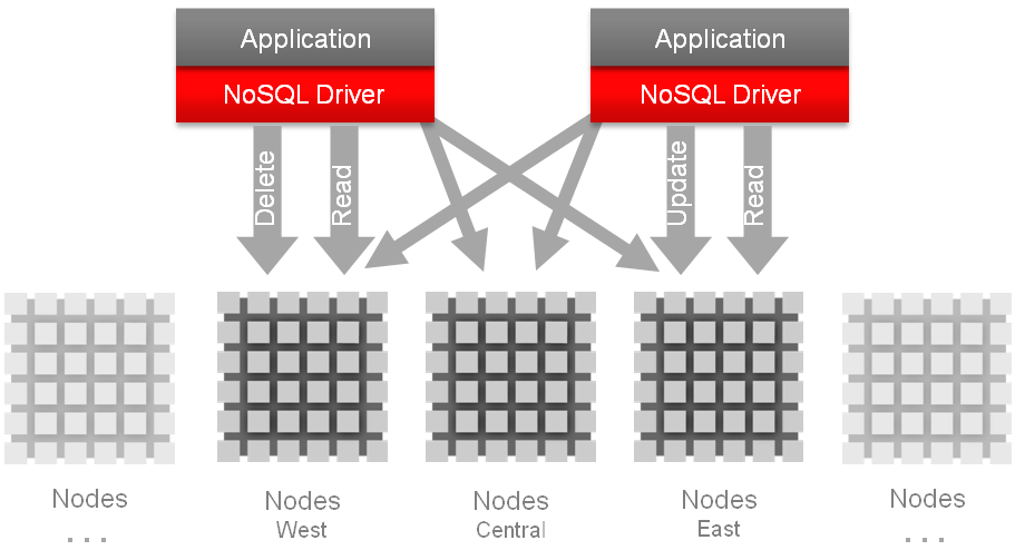 Oracle NoSQL Database Oracle NoSQL Database is a distributed, highly scalable, key-value database based on Oracle Berkeley DB.