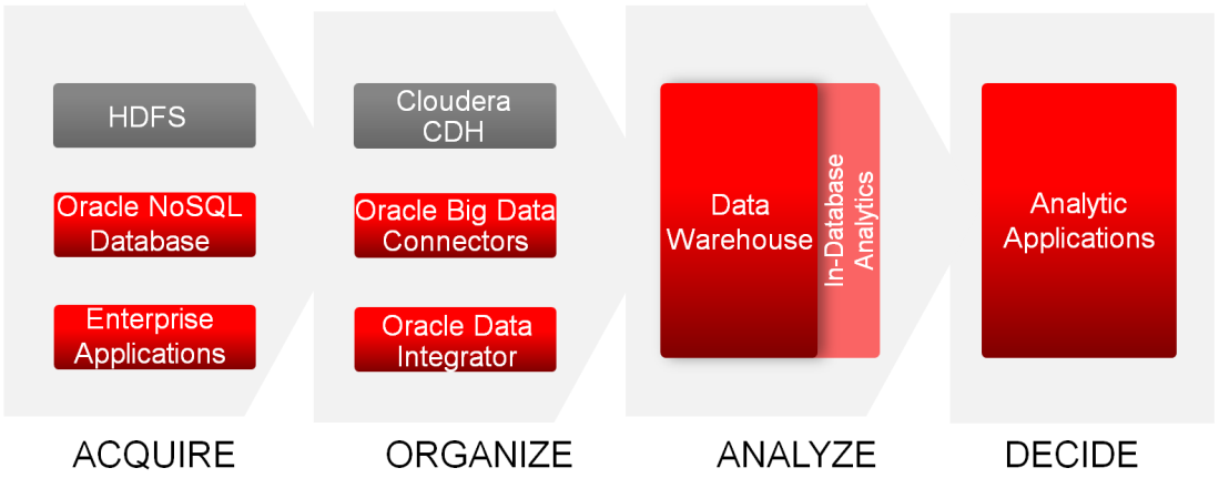 Oracle s Big Data Solution Oracle is the first vendor to offer a complete and integrated solution to address the full spectrum of enterprise big data requirements.