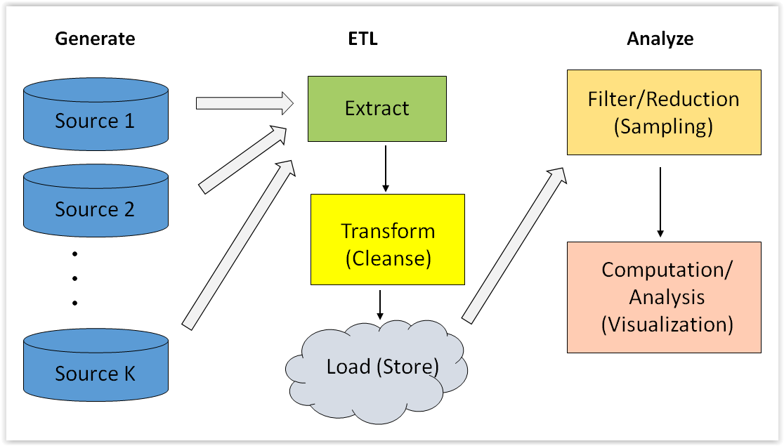 Figure 6. Big data process map Figure 6 graphically depicts the flow of data along these steps.