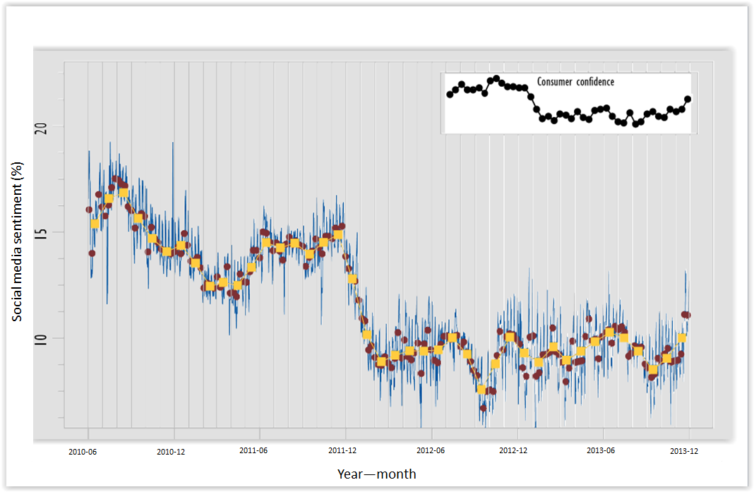 Figure 3. Social media sentiment (daily, weekly and monthly) in the Netherlands, June 2010 - November 2013.