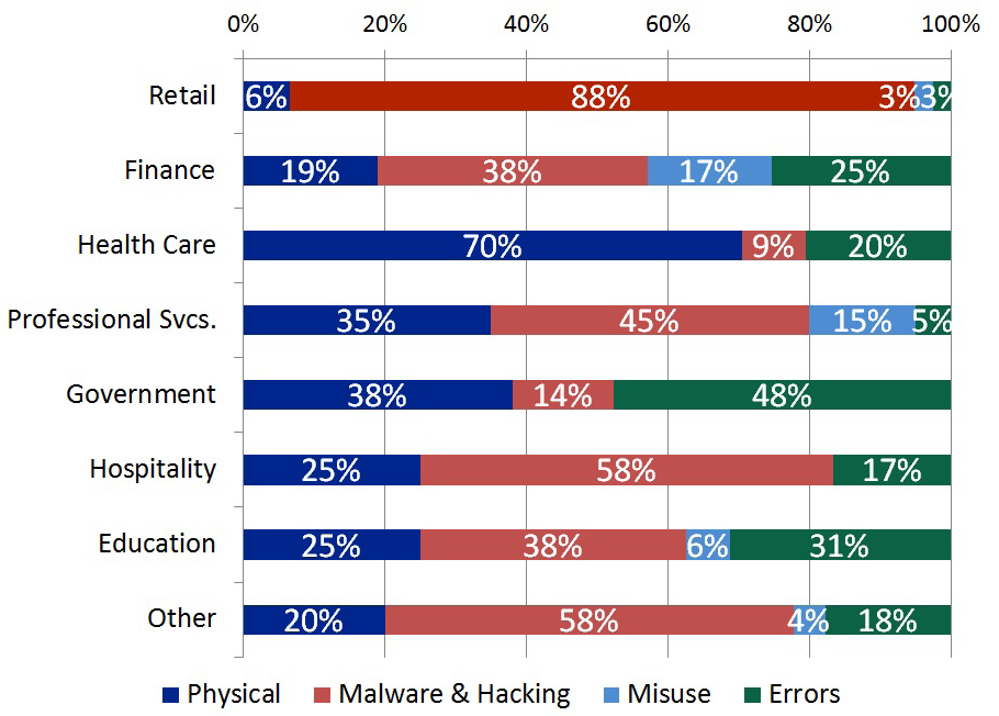Figure 6: 2012 and 2013 Breach Type by Industry Sector n=298 In Figure 7, we see that the dominant type of breach in the retail sector was Malware and Hacking, representing 88 percent of total retail