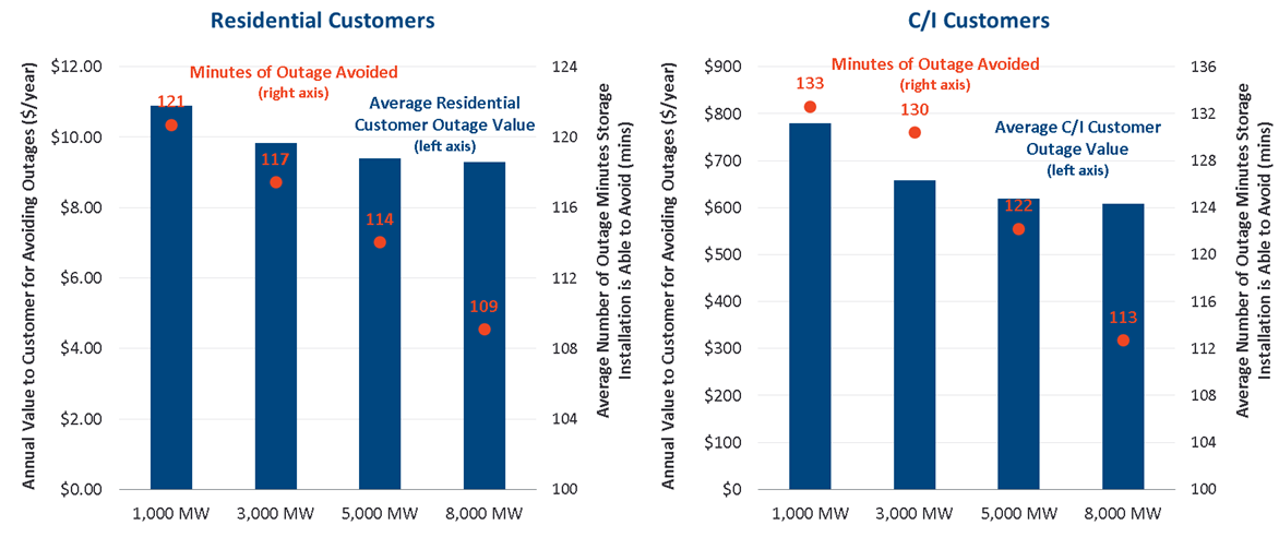 Our analysis shows that targeted and carefully-planned storage deployment on the portion of the distribution network with the lowest reliability can significantly decrease the costs of power outages.