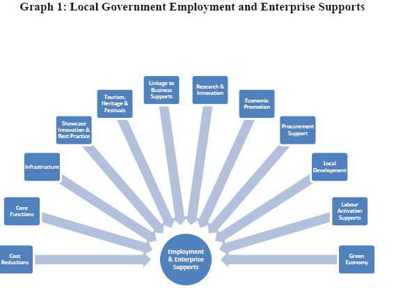 21 Therefore, local government s role in the area of community and enterprise, in particular, has evolved well beyond that of a service provider to an enabler of local community and economic