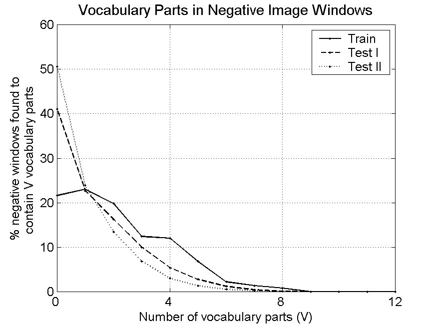 14 TABLE VI Numbers of interest points and vocabulary parts found in positive and negative image windows. Image No. of Total no. of Average no.