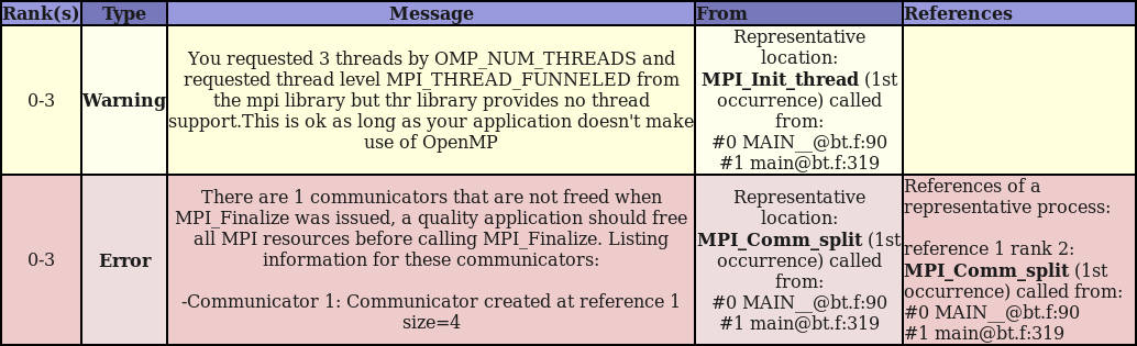 BT MUST Results Open the MUST output: <Browser> MUST_Output.html OpenMPI-1.5 has by default no thread support.