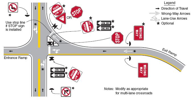 Figure 15. Required and optional signing and pavement markings.