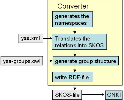 5 Converting thesauri to SKOS case YSA Publishing a thesaurus in the ONKI-SKOS server is straightforward.