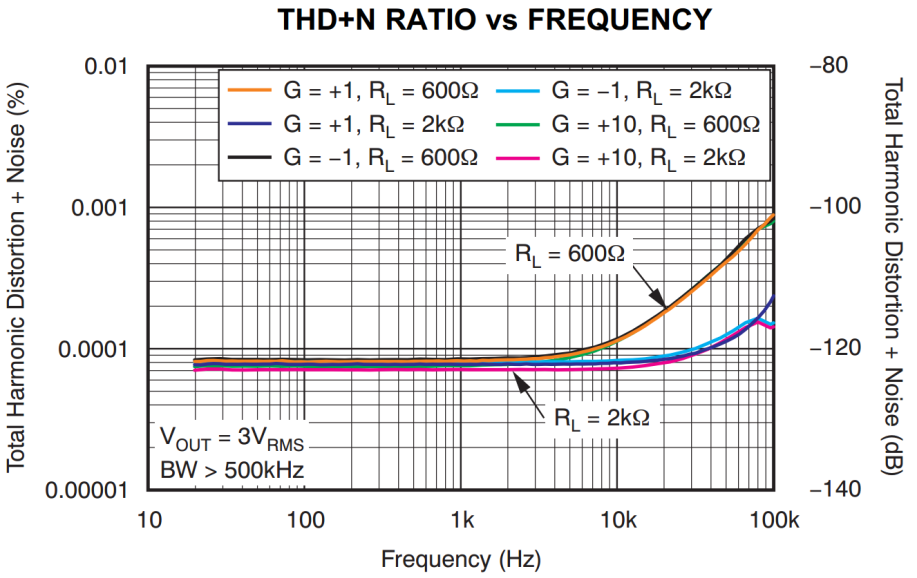 The THD+N performance of the OPA160x family is shown in Figure 23.