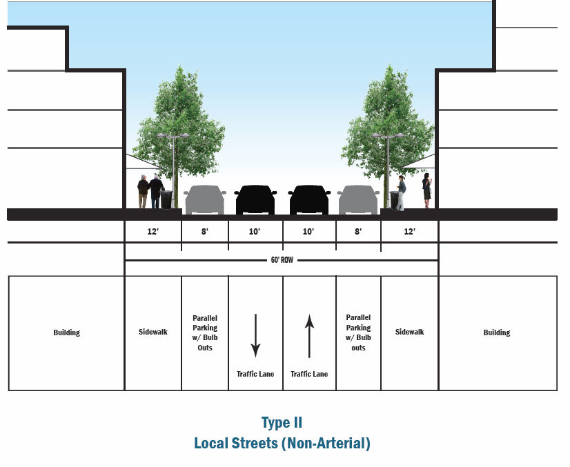 Type II: Local (non-arterial) Streets. These streets should maximize sidewalk width and on street parking. Drive lanes should be reduced to 10-feet to slow traffic.