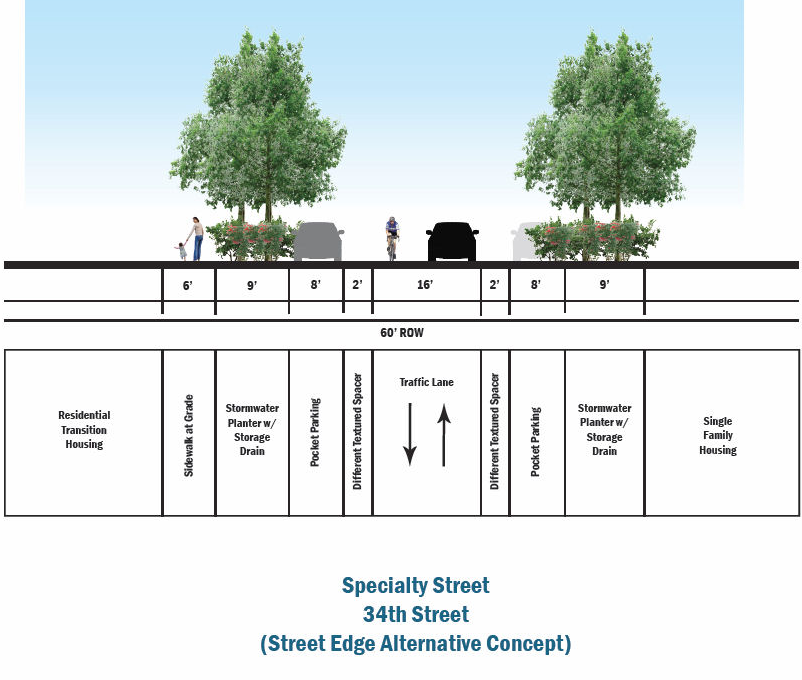 Special Street: 34th Street 34th Street should be maintained by promoting a street edge alternative design with ample landscaping, at grade sidewalks and narrow drive lanes.
