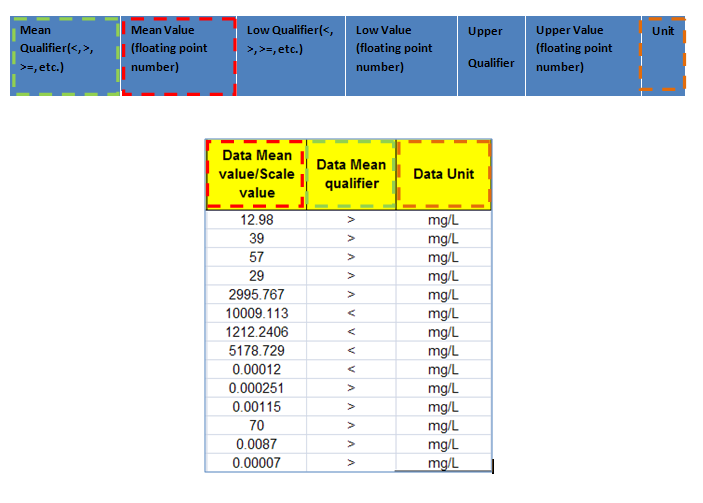 Endpoint data information The QSAR Toolbox oparates with the following data structure: Data point record Value* Endpoint (string) Endpoint description(string) Duration (Value) Is Private (Boolean) Is