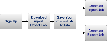 Before You Use AWS Import/Export Getting Started The Getting Started section provides step-by-step instructions to set up and create an AWS Import/Export job.