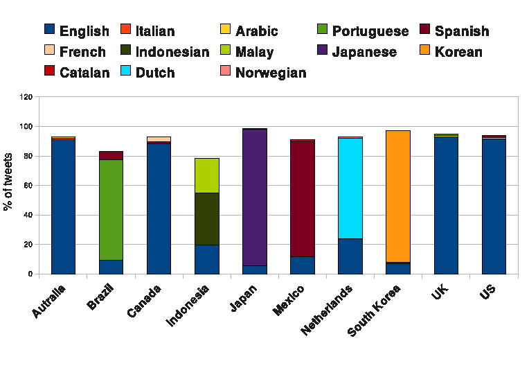 Figure 3: Most commonly used languages in each top-10 country. Figure 1: Distribution of users (%) in the dataset for each Top-10 country and their activity (%).