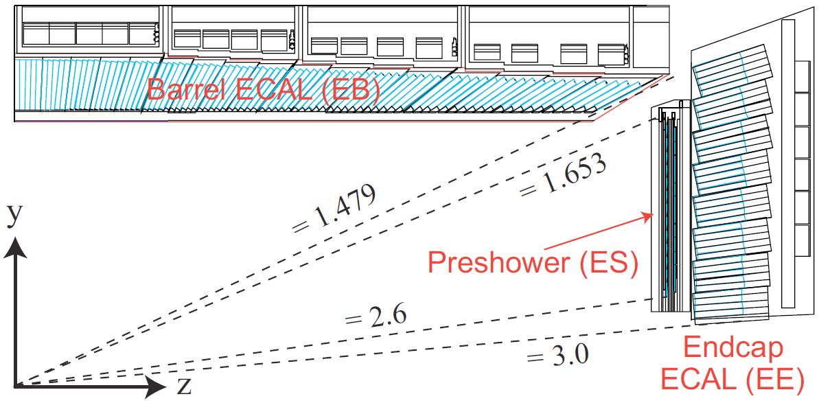 HCAL Outer (HO), a tail-catcher, installed outside the solenoid to improve the shower containment in the region of η < 1.26 and to measure late showering particles which even punch through the magnet.