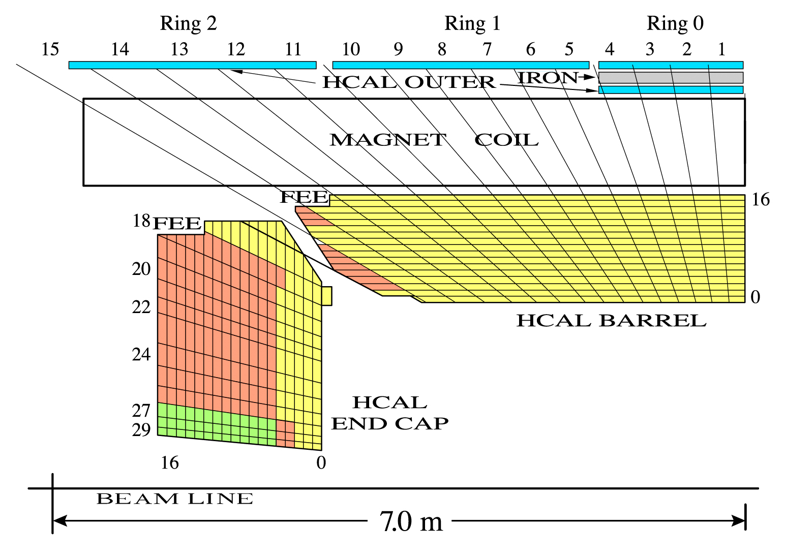 3.2 The Compact Muon Solenoid 27 Figure 3.8: y-z-view of a quadrant of the CMS HCAL.