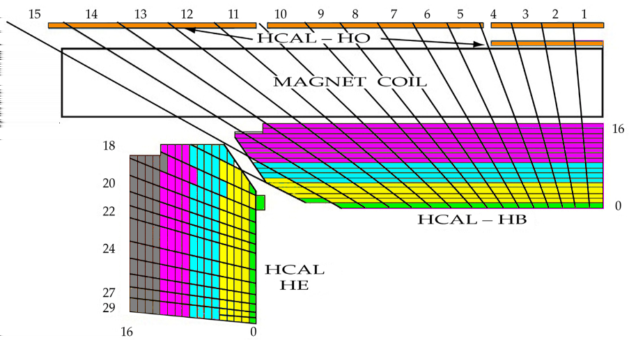 From [53]. Figure 3.9: y-z-view of a quadrant of the CMS HCAL after a possible upgrade.