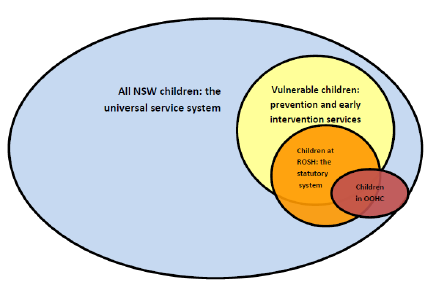 targeting families where children are at risk of significant harm (ROSH).