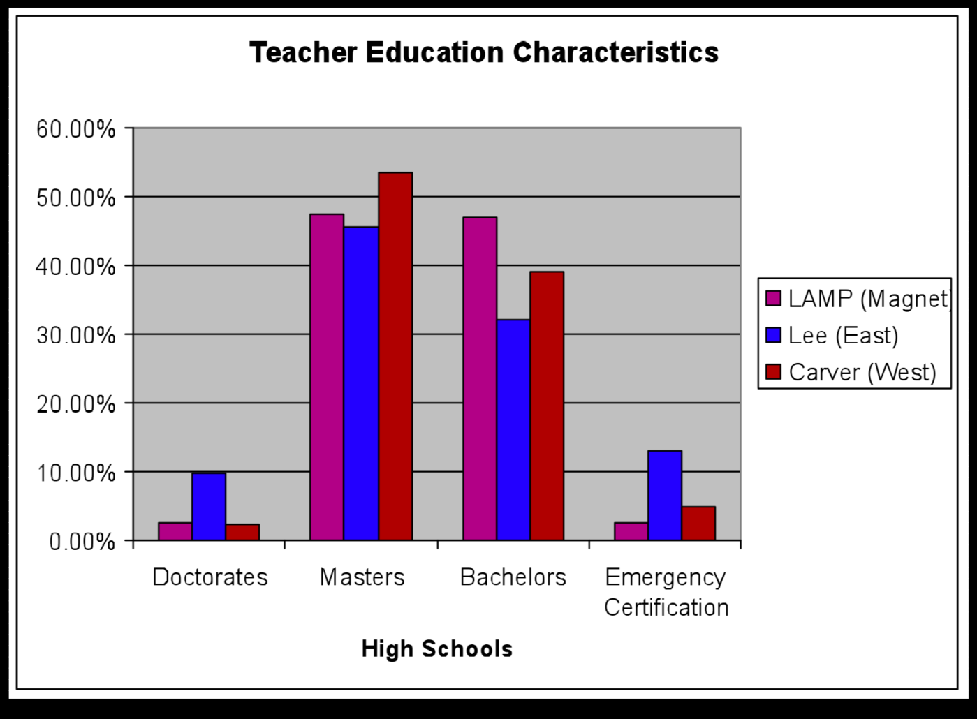 Alabama Teacher Credentials Figure 6: Montgomery High School Teachers by Education and Emergency Certification (East is Middle-Class and West is High-Poverty)