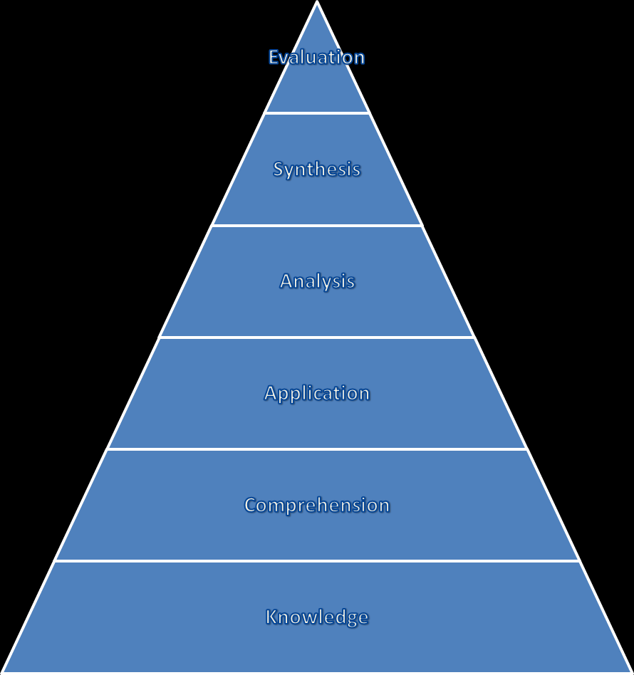 The taxonomy, often represented as a pyramid, consists of a hierarchy of six levels of thinking starting with lower-order thinking at the bottom and ending with higher-order thinking at the top