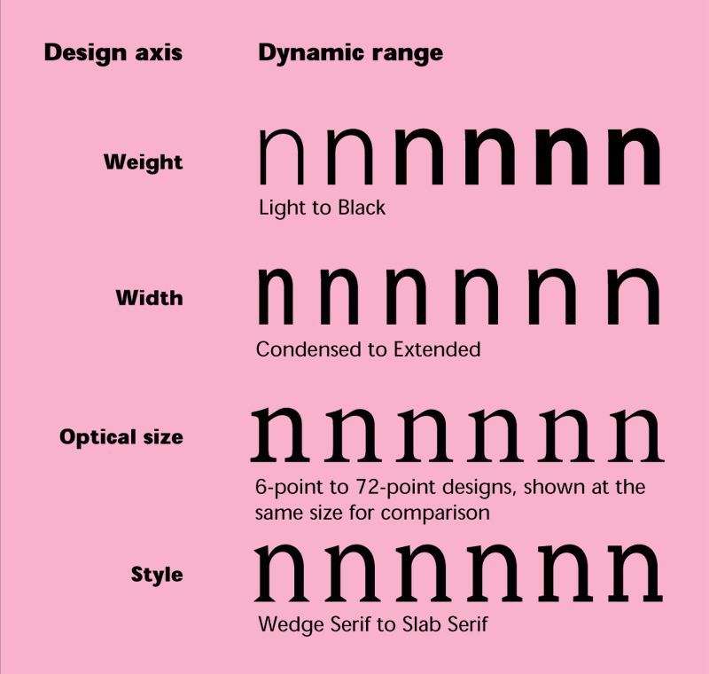 Type 1 Multiple Master (MM) fonts source: http://blog.typekit.