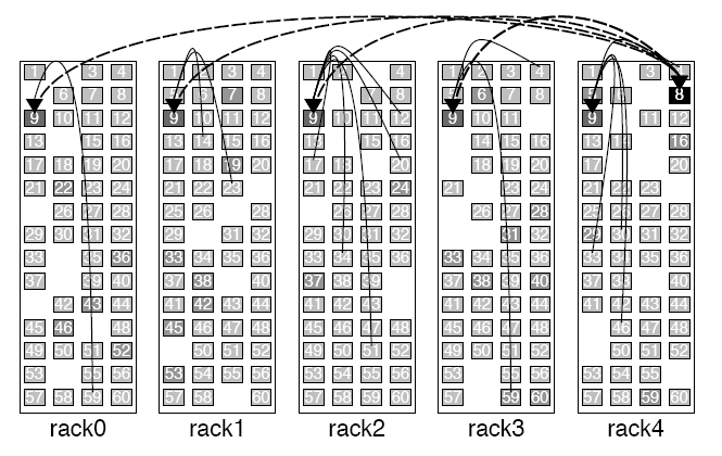 Figure 5: The above figure and the following quote is verbatim taken from [26]: Five racks of 50-55 working computers each, with four disks per machine.