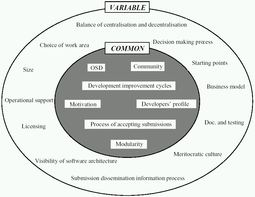 Chapter 4 Development of Analytical Frameworks 43 Figure 4-7 Open source characteristics - common and variable (Gacek, Lawrie & Arief 2001, p.