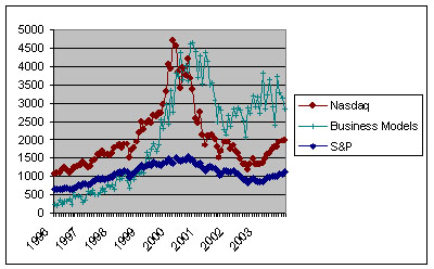 1990s. This surge coincidences with the advent of the Internet in the business world and the steep rise of the NASDAQ stock market for technology-heavy companies(figure 1).