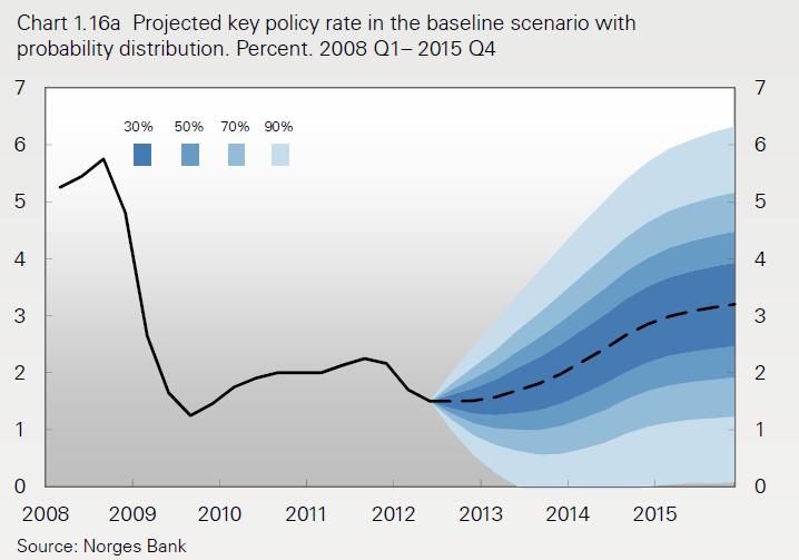 Figures and Tables Figure 1: How do Interest Rate Forecasts get Published?