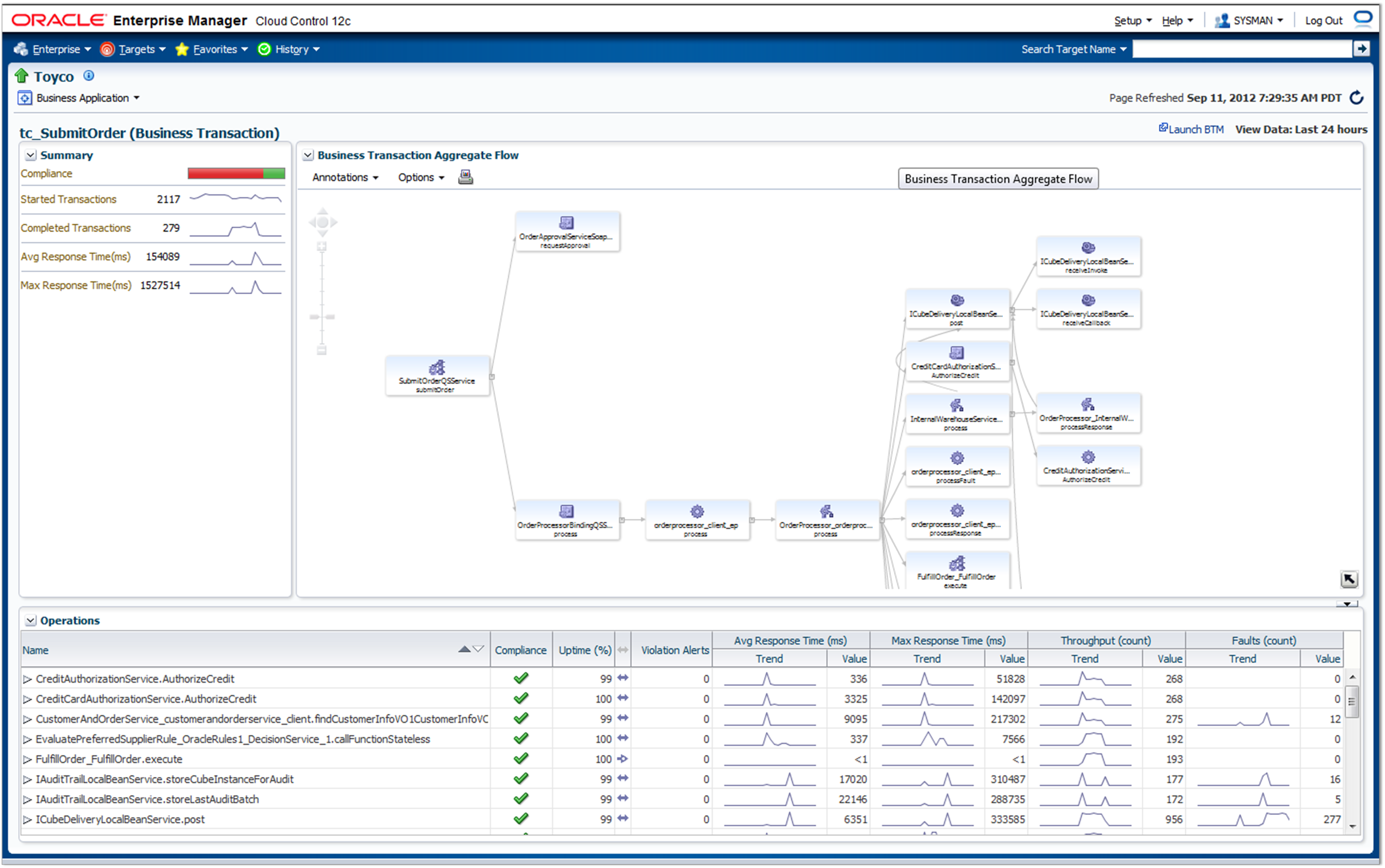 EnterpriseManager12cCloudControl ApplicationPerformanceManagement Figure3.