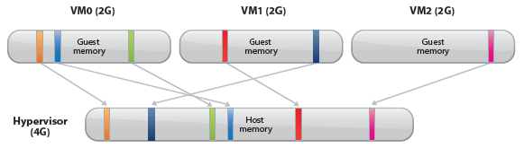 Motivation According to Equation (1), if the hypervisor cannot reclaim host physical memory upon virtual machine memory deallocation, it must reserve enough host physical memory to back all virtual