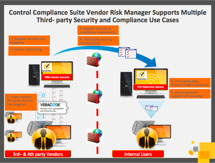 DATASHEET CONTROL COMPLIANCE SUITE VENDOR RISK MANAGER 11.