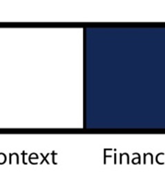 Figure 4.14. Relationship of dimensions to Tool 11, evaluate flexible financing.