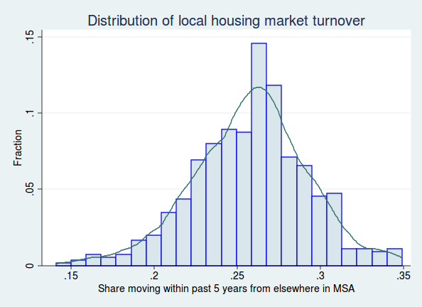 Figure 8: Distribution of MSAs by proportion of local movers Of course the level of community benefit actions are also affected by other factors.