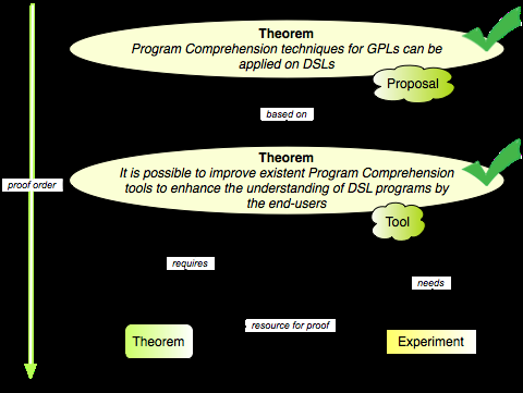 Improving Program Comprehension Tools for DSLs Figure 7.1: Theorem Proof Schema the experiment. Some online observations are discussed, in order to advance some conclusions. Finally, Section 7.