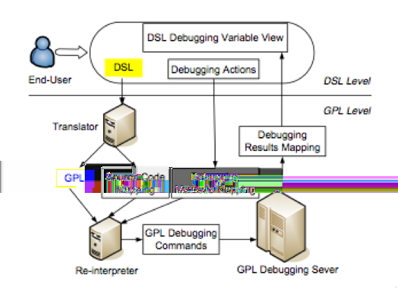 Improving Program Comprehension Tools for DSLs mapping see [206]. Figure 3.3: Framework for Debugging DSLs Second the user debugs the program, at DSL level, reusing the Eclipse debugging actions.
