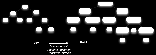 Improving Program Comprehension Tools for DSLs Figure 4.2: DAST - Decorated Abstract Syntax Tree tic constructs of the language.