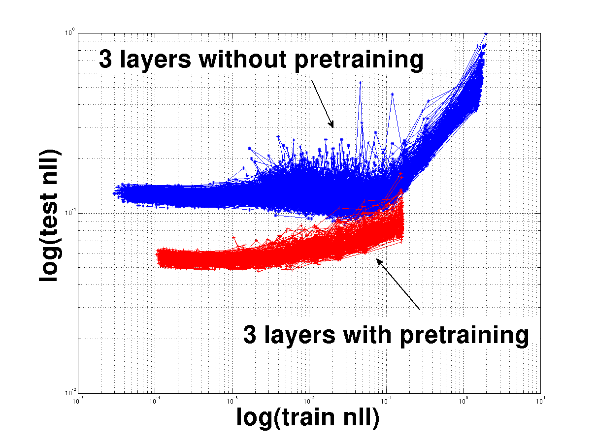 WHY DOES UNSUPERVISED PRE-TRAINING HELP DEEP LEARNING?