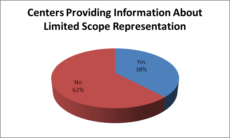 Figure 22. Centers Providing Information About Limited Scope Representation.