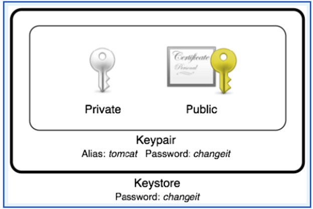 Using a Default Key Pair Alias and Password If you are working in the Web Help Desk Virtual Appliance, use the command line interface to generate new certificates and an FTP interface tool (such as