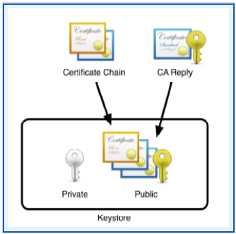 Configuring and Managing Authentication Replacing Self-signed Certificates with CA Certificates A keypair created using Porteclé includes a self-signed certificate.