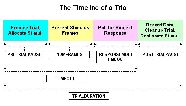 How to Control Trial Duration and Inter-Trial Intervals Inquisit provides a number of commands for controlling the timing of various segments of a trial.