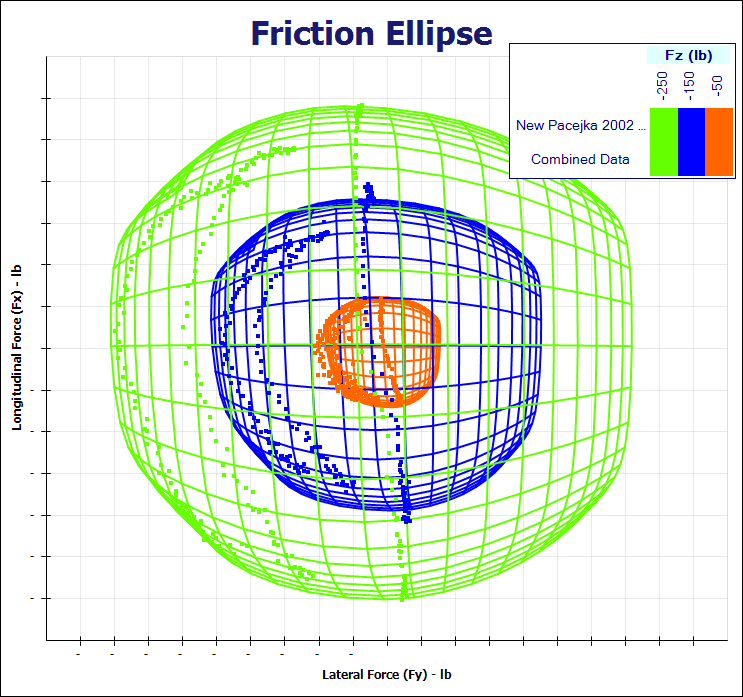 Figure 3.25: Friction Ellipse 3.3.6 Additional Models Additional tire properties can also be fitted to the Pacejka models.