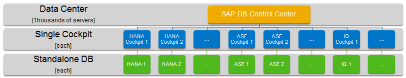 Administration / Monitoring / Troubleshooting What s New in SPS09 SAP HANA cockpit Web-based tool for administration and monitoring of a single SAP HANA database SAP DB Control Center Web-based tool
