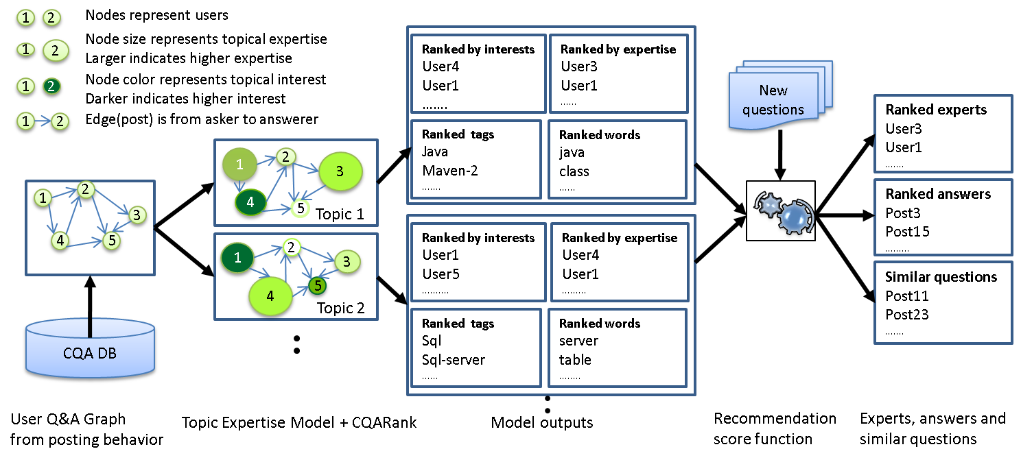 Figure 1: CQARank Recommendation Application Framework.