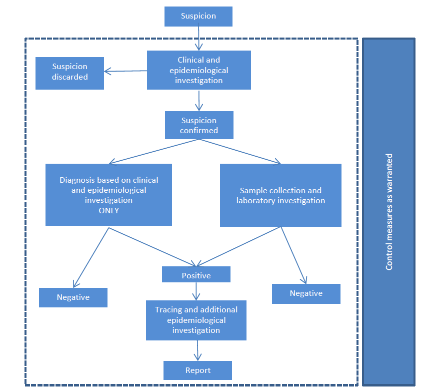 Figure 4 Flowchart of the outbreak investigation process 7.