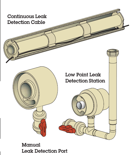 Leak detection is an important and integral part of multiwalled piping systems, and there are several methods that can be used to monitor the annular space for failures of the carrier pipe.
