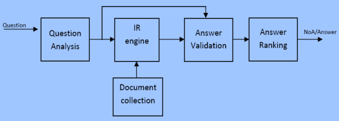 architecture of web based question answering system is shown in figure 2[18].