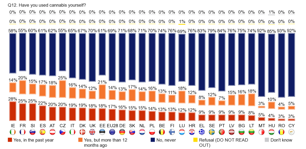 FLASH EUROBAROMETER Respondents in Ireland are the most likely to have used cannabis in the past year (28%), followed by those in France, Slovenia (both 25%) and Spain (22%).
